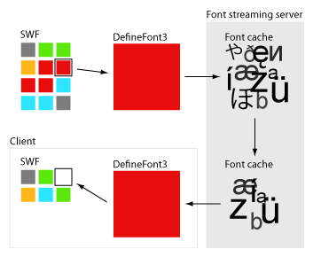 SWF to Font cache to SWF